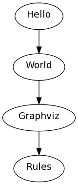 Sample outout from the graphviz plugin, produced with graphviz-2.20.3 with pangocairo support