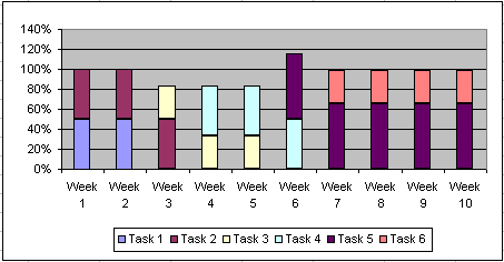 Resource utilization chart
