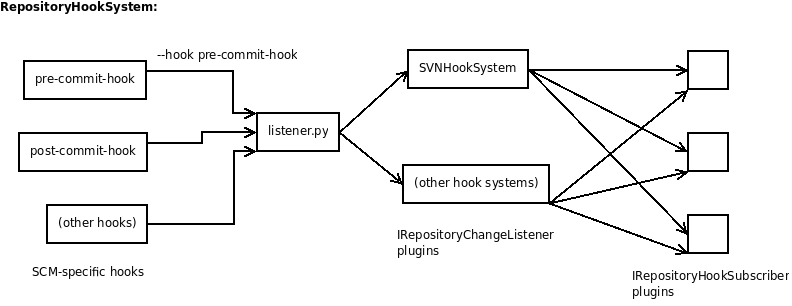 source:repositoryhooksystemplugin/0.11/repositoryhooksystem.png