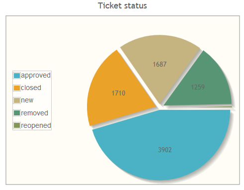 Ticket status as pie chart