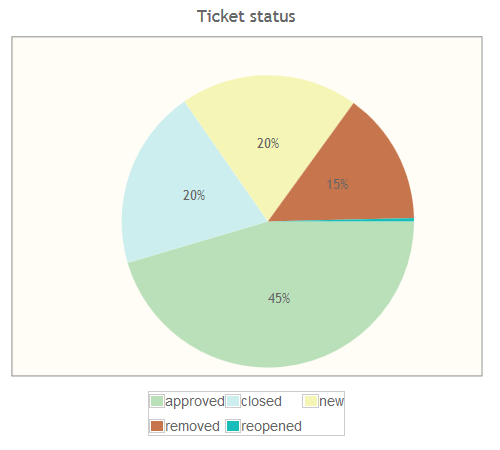 Ticket status as pie chart with different render options