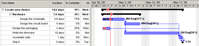 "Gantt w/ ""today"" (progress) line"
