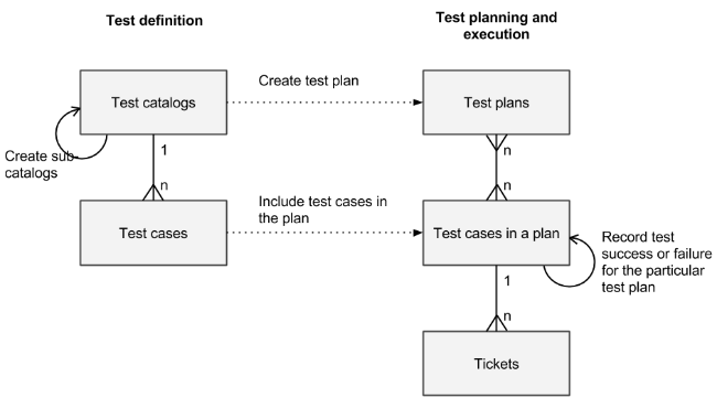 Test manager taxonomy