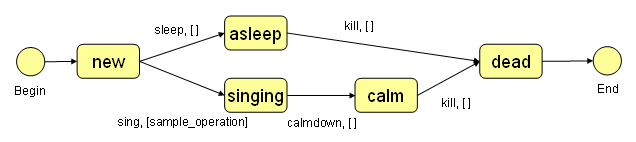 A sample workflow