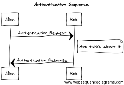 WebSequence diagram example